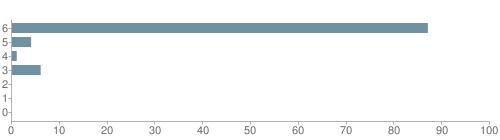 Chart?cht=bhs&chs=500x140&chbh=10&chco=6f92a3&chxt=x,y&chd=t:87,4,1,6,0,0,0&chm=t+87%,333333,0,0,10|t+4%,333333,0,1,10|t+1%,333333,0,2,10|t+6%,333333,0,3,10|t+0%,333333,0,4,10|t+0%,333333,0,5,10|t+0%,333333,0,6,10&chxl=1:|other|indian|hawaiian|asian|hispanic|black|white